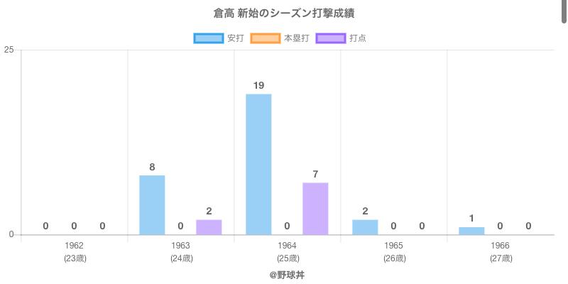 #倉高 新始のシーズン打撃成績