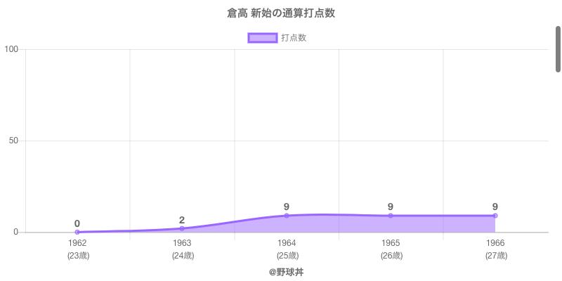 #倉高 新始の通算打点数
