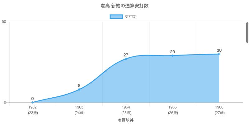 #倉高 新始の通算安打数