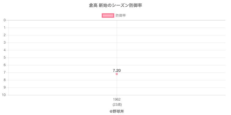 倉高 新始のシーズン防御率