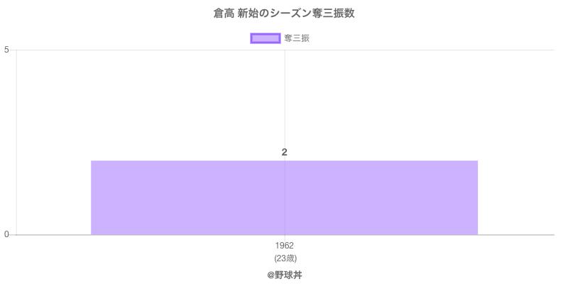 #倉高 新始のシーズン奪三振数