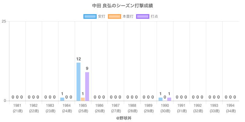 #中田 良弘のシーズン打撃成績