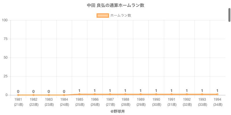 #中田 良弘の通算ホームラン数