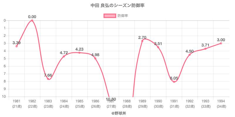 中田 良弘のシーズン防御率