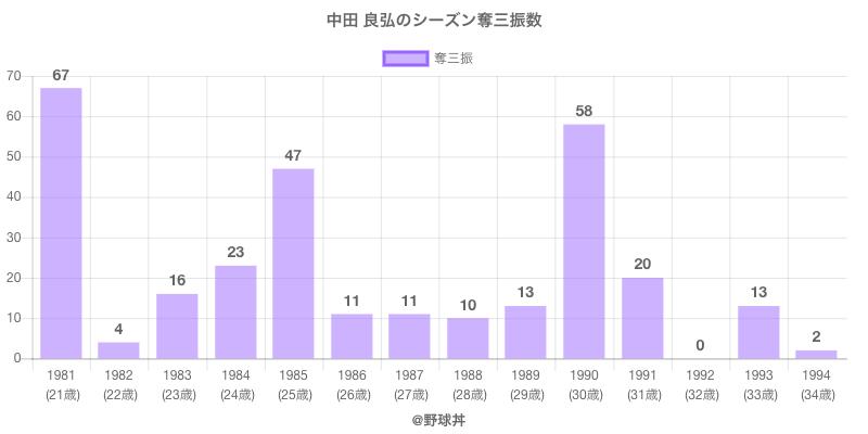 #中田 良弘のシーズン奪三振数