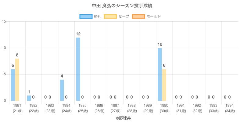 #中田 良弘のシーズン投手成績