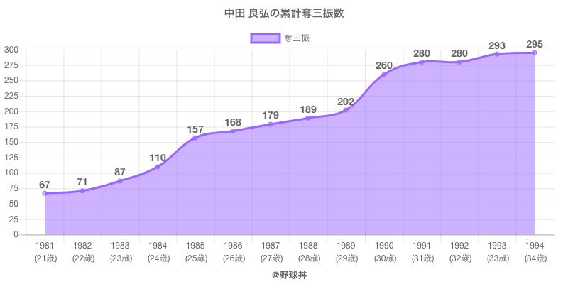 #中田 良弘の累計奪三振数