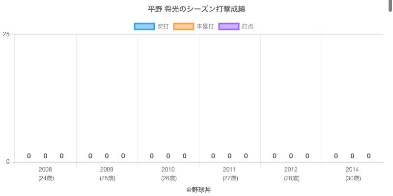 #平野 将光のシーズン打撃成績