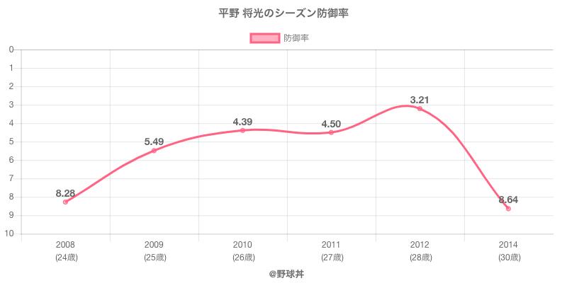 平野 将光のシーズン防御率