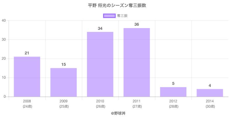 #平野 将光のシーズン奪三振数