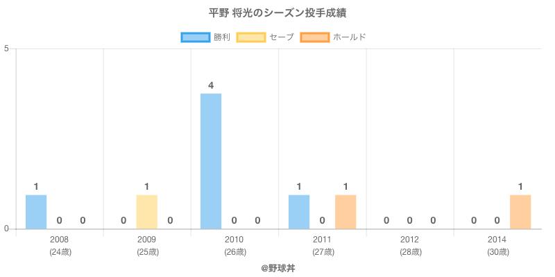 #平野 将光のシーズン投手成績
