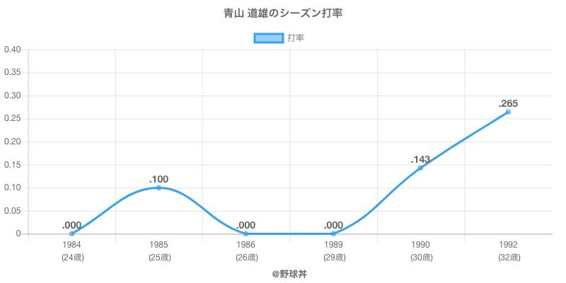 青山 道雄のシーズン打率
