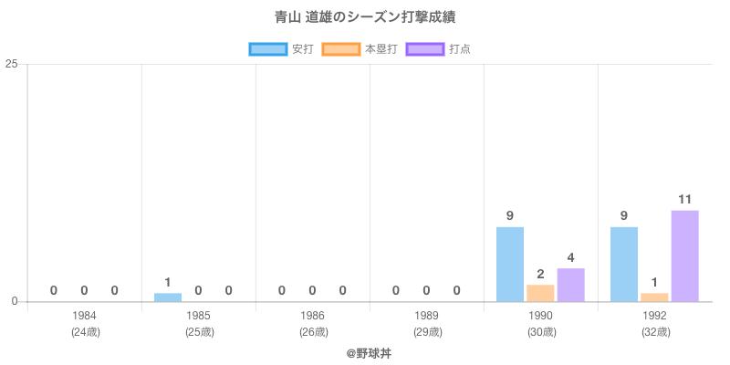 #青山 道雄のシーズン打撃成績
