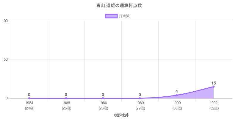 #青山 道雄の通算打点数