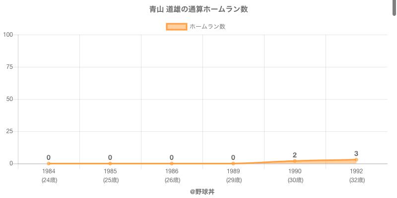 #青山 道雄の通算ホームラン数