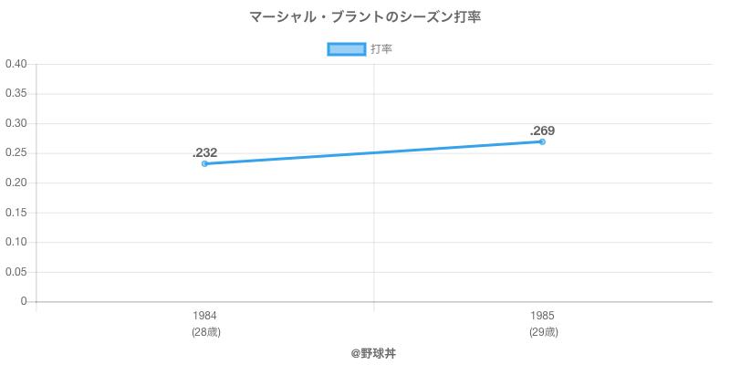 マーシャル・ブラントのシーズン打率