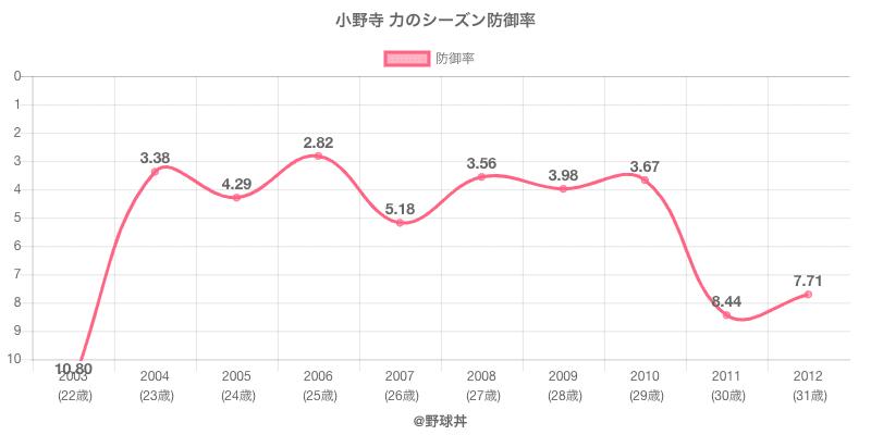 小野寺 力のシーズン防御率