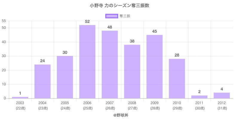 #小野寺 力のシーズン奪三振数