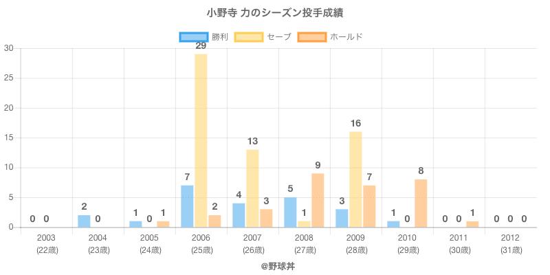 #小野寺 力のシーズン投手成績