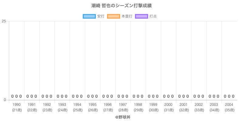 #潮崎 哲也のシーズン打撃成績