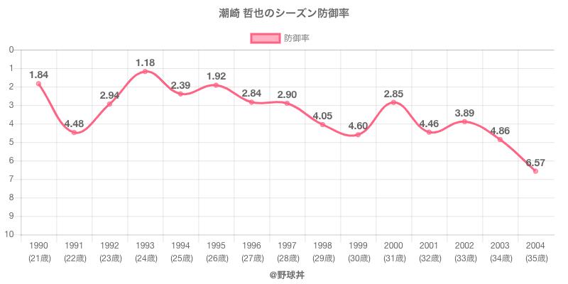 潮崎 哲也のシーズン防御率