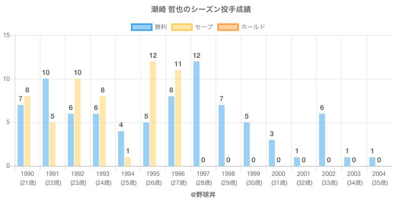 #潮崎 哲也のシーズン投手成績