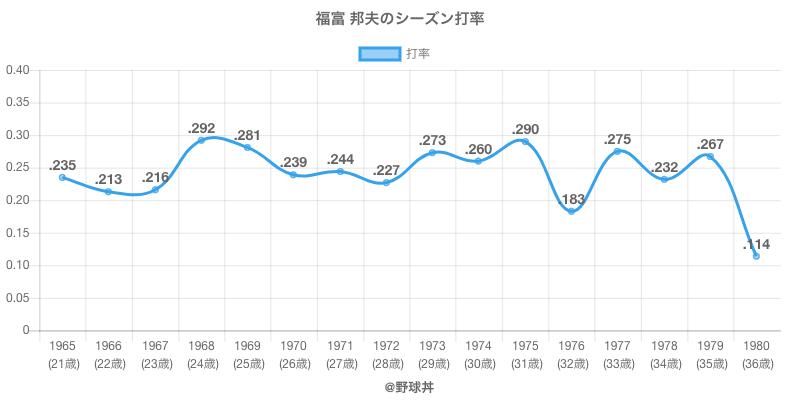 福富 邦夫のシーズン打率