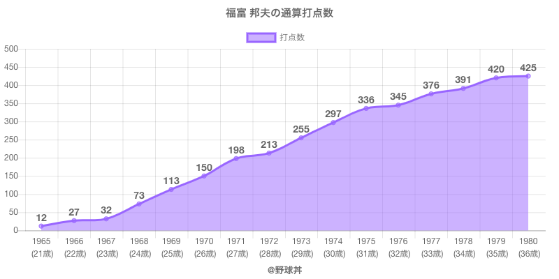 #福富 邦夫の通算打点数
