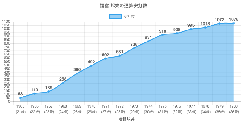 #福富 邦夫の通算安打数