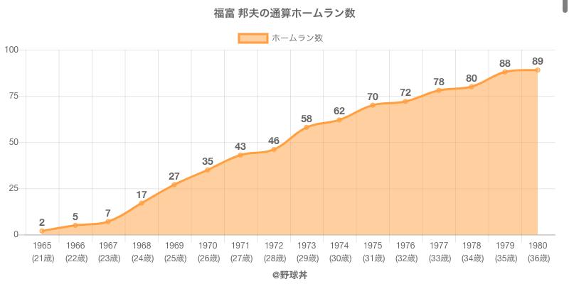 #福富 邦夫の通算ホームラン数