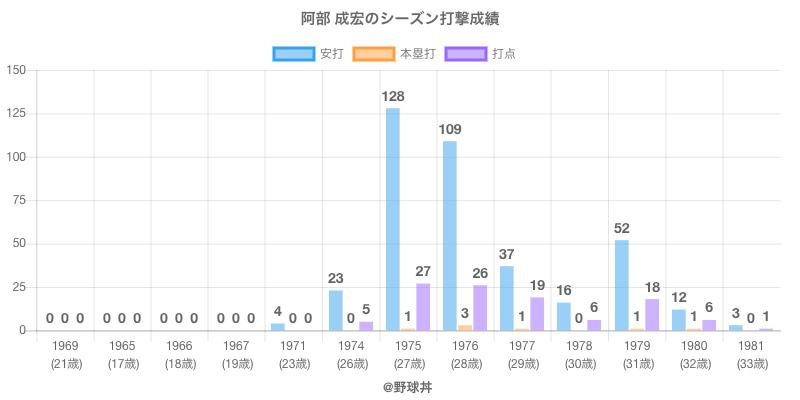 #阿部 成宏のシーズン打撃成績