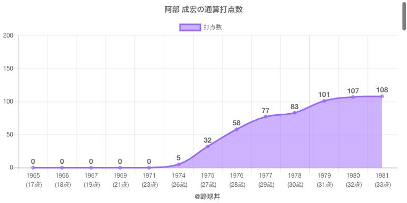 #阿部 成宏の通算打点数
