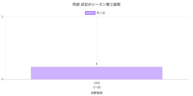 #阿部 成宏のシーズン奪三振数