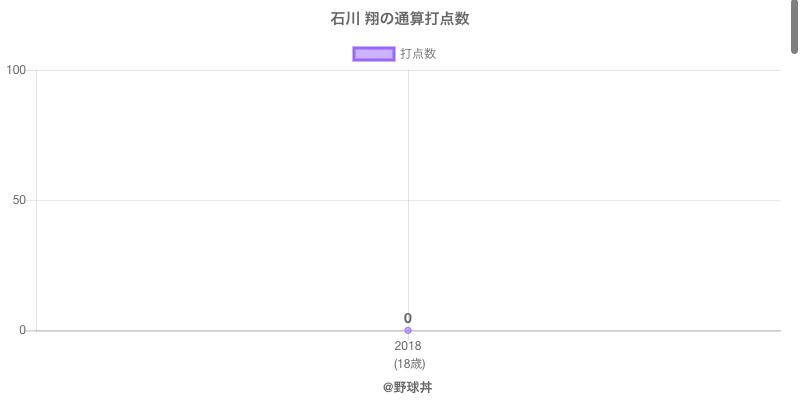 #石川 翔の通算打点数