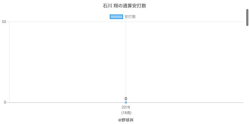#石川 翔の通算安打数