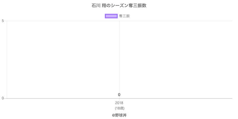 #石川 翔のシーズン奪三振数