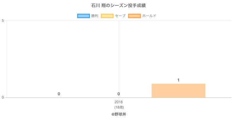 #石川 翔のシーズン投手成績