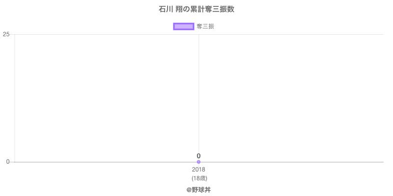 #石川 翔の累計奪三振数