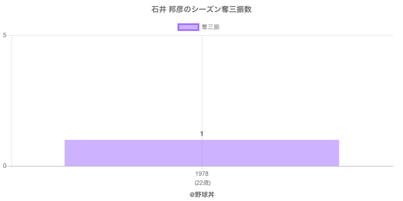 #石井 邦彦のシーズン奪三振数