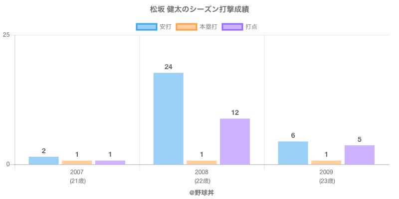 #松坂 健太のシーズン打撃成績