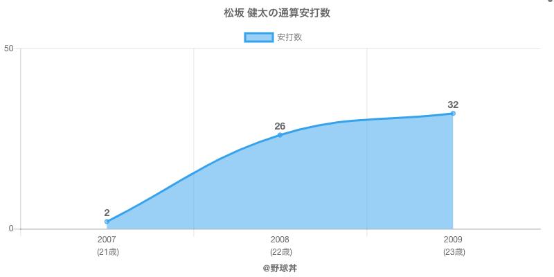 #松坂 健太の通算安打数
