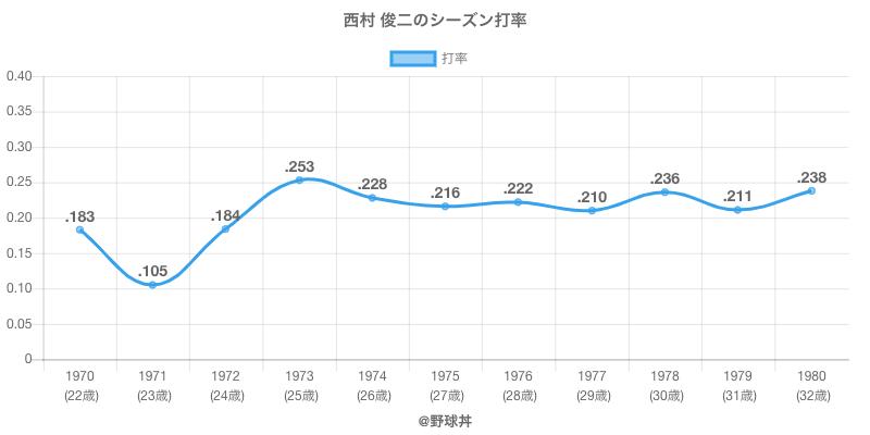 西村 俊二のシーズン打率