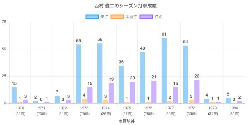 #西村 俊二のシーズン打撃成績