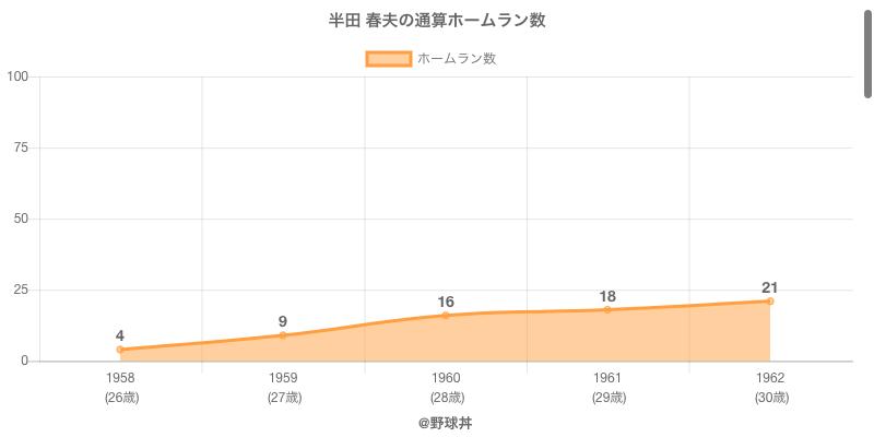 #半田 春夫の通算ホームラン数