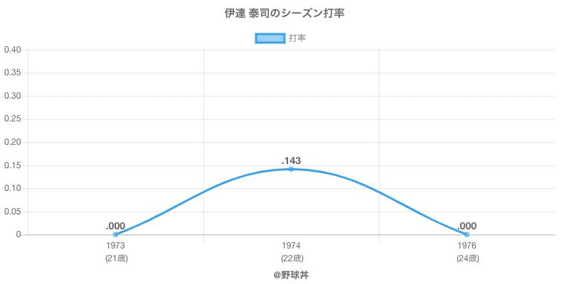 伊達 泰司のシーズン打率