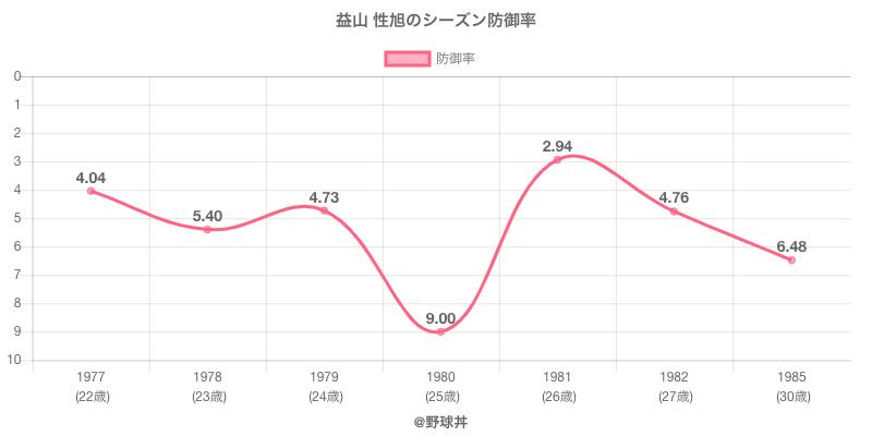 益山 性旭のシーズン防御率