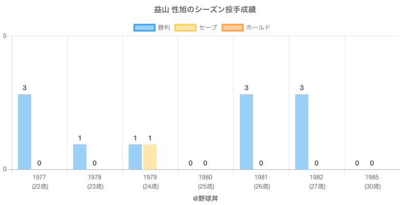 #益山 性旭のシーズン投手成績