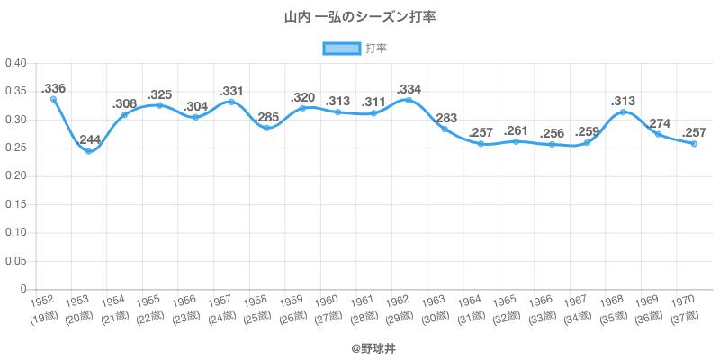 山内 一弘のシーズン打率