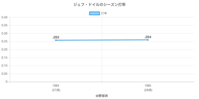 ジェフ・ドイルのシーズン打率