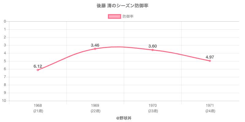 後藤 清のシーズン防御率